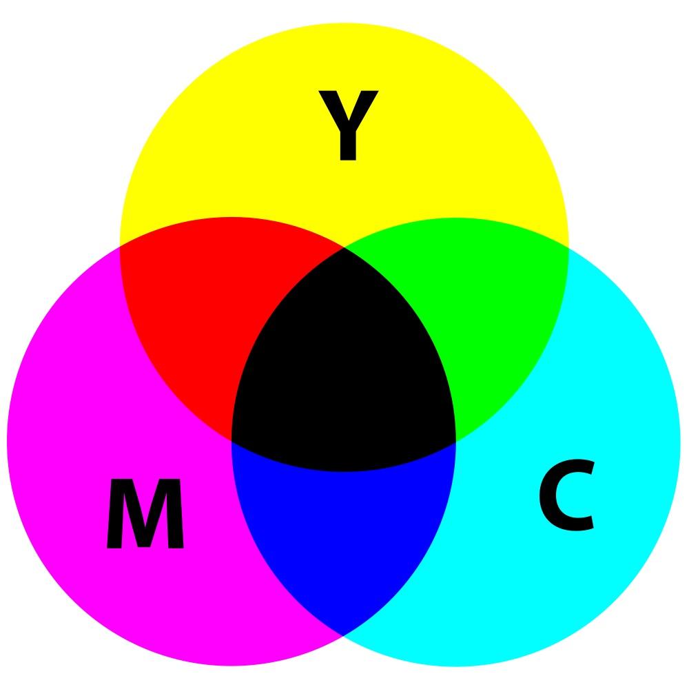 CMYK subtractive color model [SharkD, CC0, via Wikimedia Commons / PD]